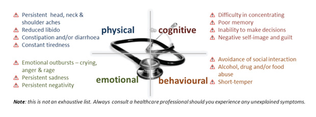 Identifying your stressors